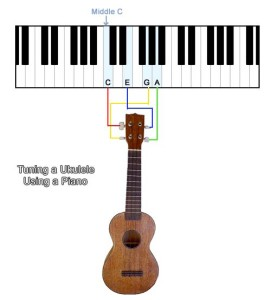 ukulele vs piano